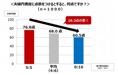 NTTドコモ意識調査